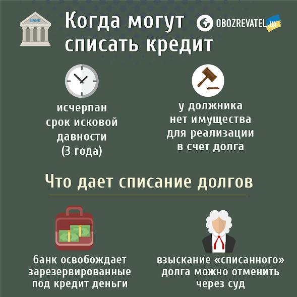 В Украине банки списывают кредиты должников