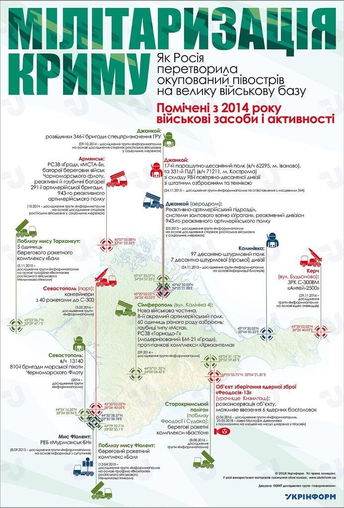 РФ перетворила Крим на військову базу: інфографіка