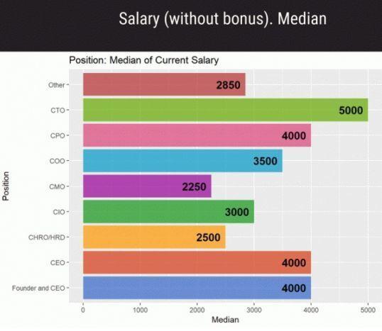 Яким фахівцям платять понад 150 тисяч гривень