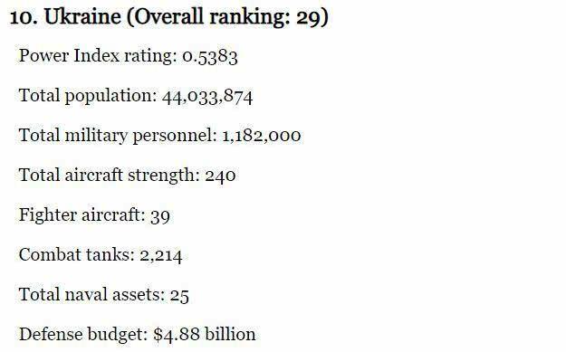 Украинская армия попала в топ-10 престижного рейтинга