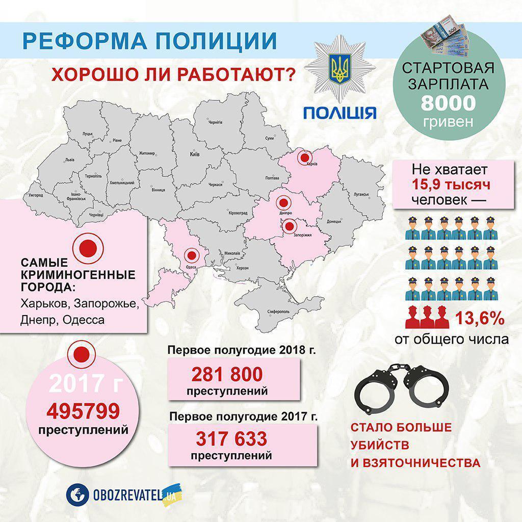 ''Выбросили 90% нормальных людей'': реформа полиции в Украине с треском провалилась