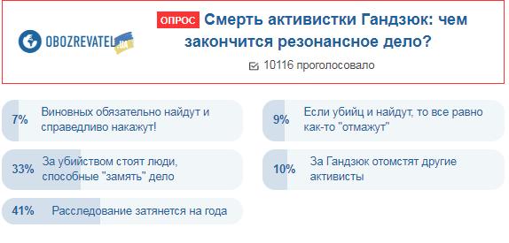 Украинцы спрогнозировали исход дела Гандзюк