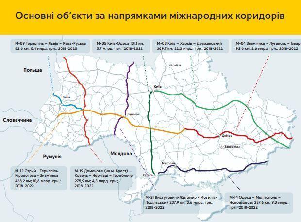 Рекордна сума: озвучено витрати на будівництво і ремонт доріг в Україні