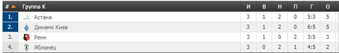 Динамо - Ренн: где сегодня смотреть онлайн матч Лиги Европы