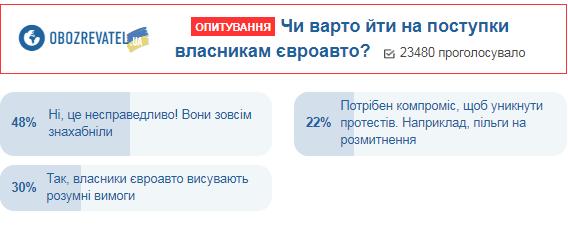 Українці розповіли, як вчинити з власниками євроавто