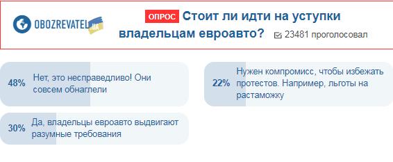 Украинцы рассказали, как поступить с владельцами евроавто