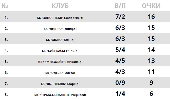 """Уверенные победы """"Днепра"""" и """"Запорожья"""": результаты Суперлиги Пари-Матч 9 ноября"""