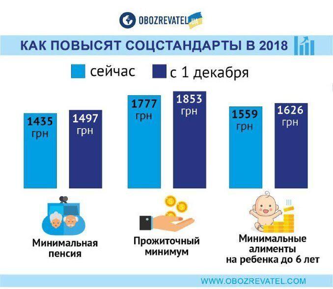 В Україні зросла мінімальна пенсія: кому підвищили виплати