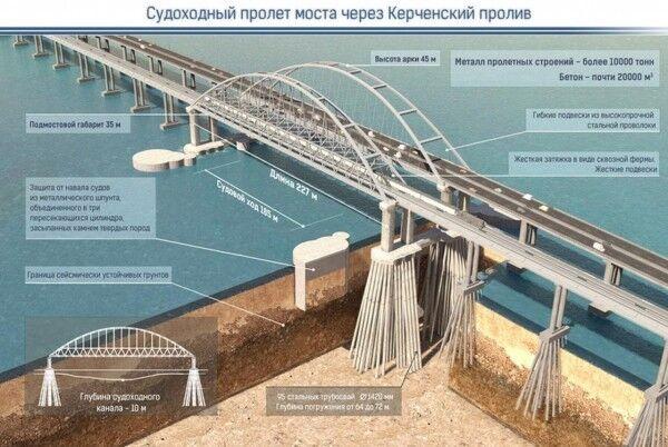 """""""Зашморг Кремля"""": навіщо побудували Кримський міст"""