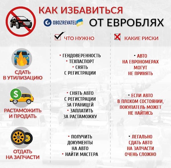 """Украинцы на """"евробляхах"""" в ловушке: как пытаются избавиться от машин"""