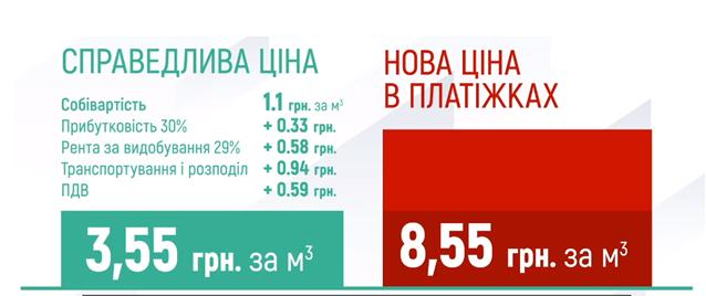 Даже с учетом всех налогов стоимость газа должна составлять 3,55 грн за кубометр, а не 8,55 грн–Тимошенко