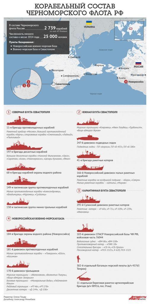 Флот России потерпел полное фиаско: детали