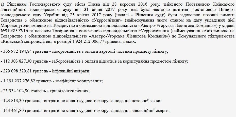 Данные из решения Хозяйственного суда Киева от 28.11.2018 г.