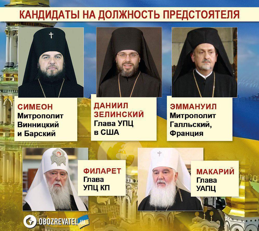 Історичний день. Українську церкву очікують кардинальні зміни