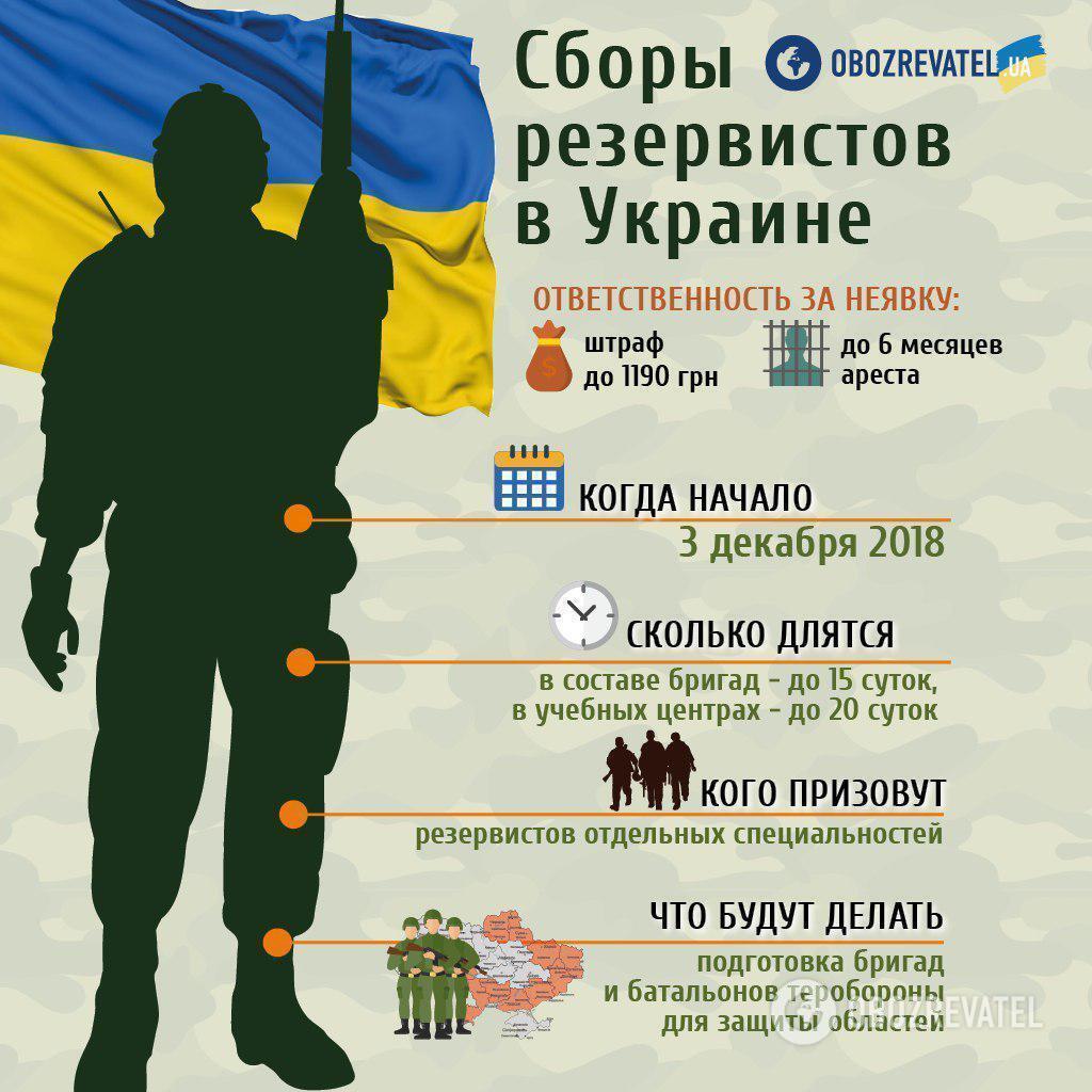Сборы резервистов расширили на всю Украину: Турчинов сделал заявление