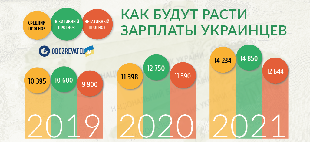 Кто через несколько недель получит прибавку в 450 грн: как разбогатеют украинцы
