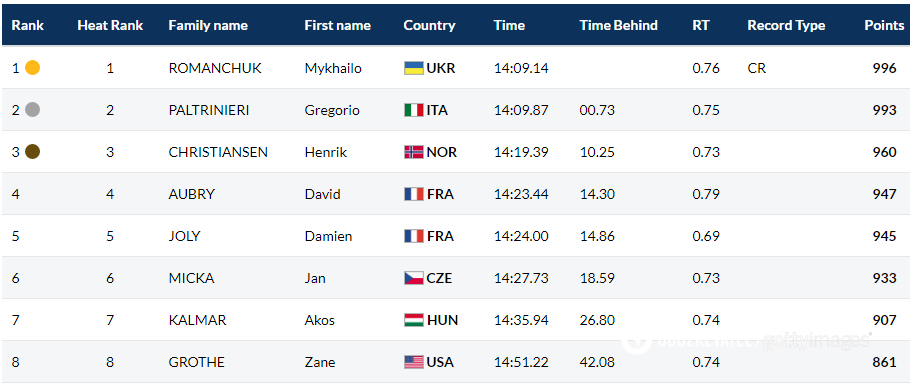 Украинский пловец с мировым рекордом выиграл чемпионат планеты
