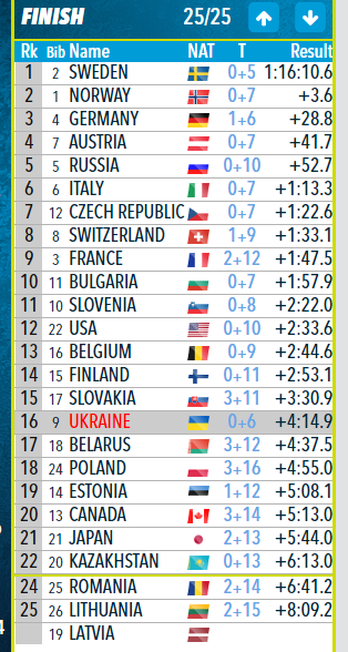 Биатлонисту сборной Украины стало плохо на гонке Кубка мира