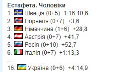 2-й этап Кубка мира по биатлону: все результаты
