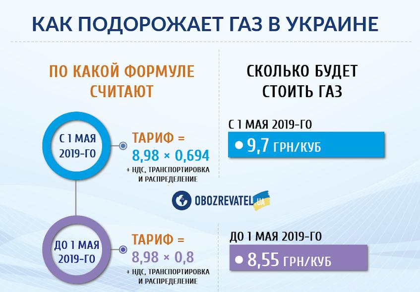 Решение принято: в Украине повысят тариф на газ в 2019-м