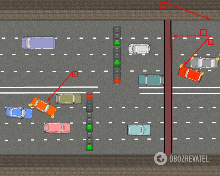 Схема: головні проблеми  №1 – водії намагаються об'їхати транспорт, що стоїть попереду;  №2 – світлофор не видно за мостом;  №3 – немає попереджувальних знаків з боку Одеси