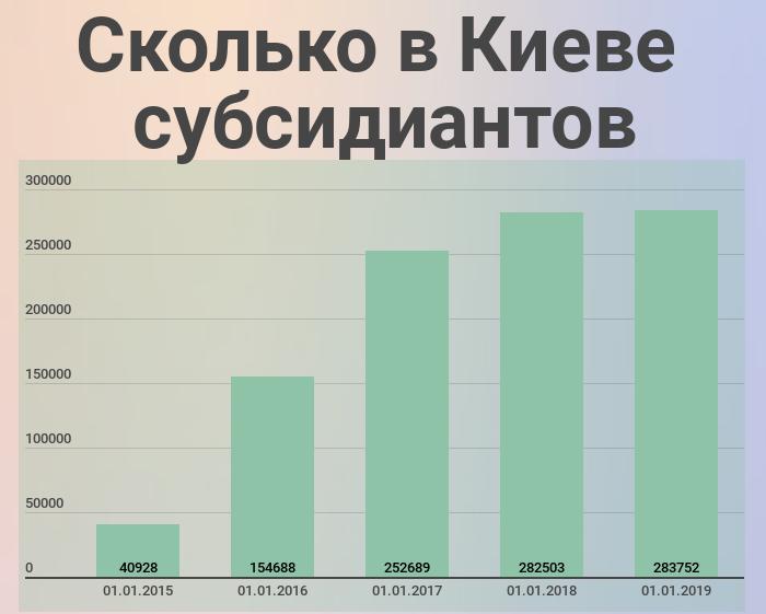 На что потратят деньги киевлян в 2019-м: новый мост, метро и зарплаты по 15 тысяч