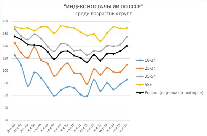 Россияне больше не верят Путину и хотят в СССР