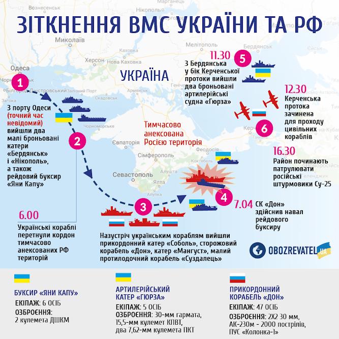 Захоплення українських кораблів в Чорному морі