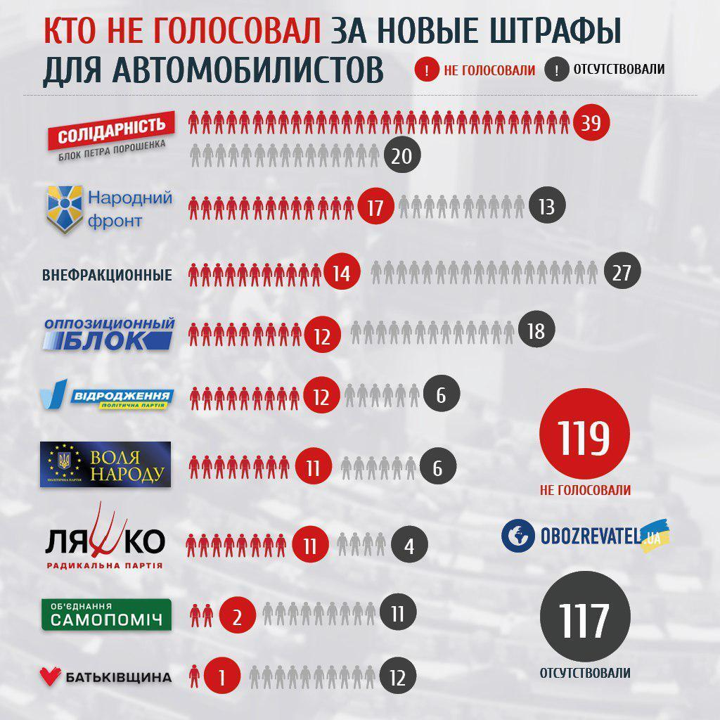 Смерть в ім'я виборів: провладна більшість підписала вирок тисячам українців
