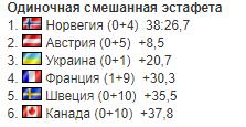 Есть медаль! Украина великолепно стартовала на Кубке мира по биатлону