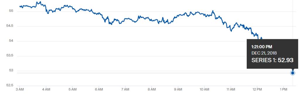 Цена на нефть обвалилась: что произошло