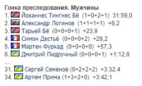 Український біатлоніст показав феноменальний результат на Кубку світу