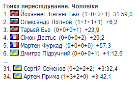 3-й етап Кубка світу з біатлону: результати