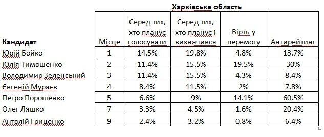 За кого голосують регіони. Частина 1. Схід