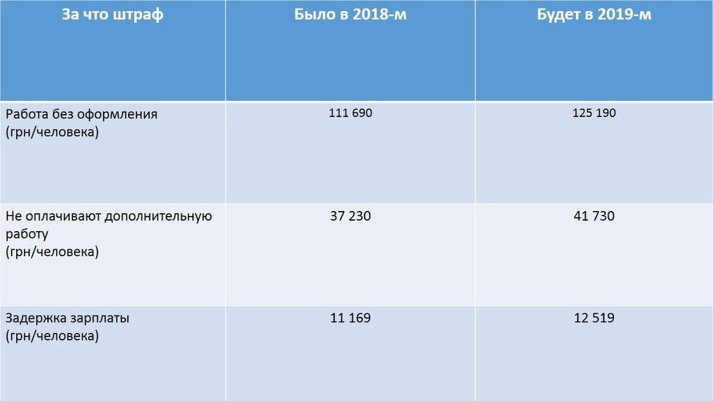 Скільки заплатимо у 2019-му: як і які податки підвищать за кілька днів