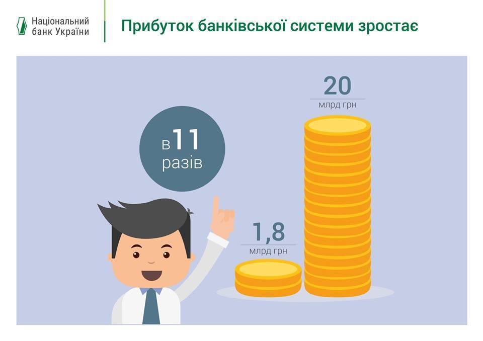Украина установила впечатляющий банковский рекорд
