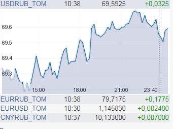 В России рубль пробил новое дно: сколько стоит