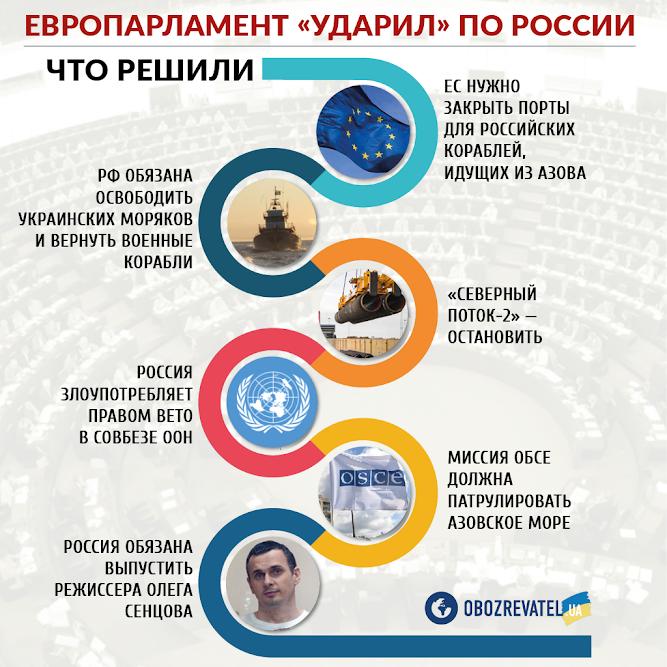 Росія різко розкритикувала нові санкції Європи