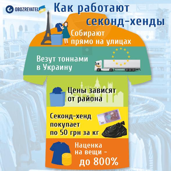 Одяг із націнкою 800%: Україну перетворили на ''смітник для Європи''