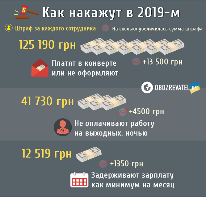 Как в Европе: украинцам грозят проверки и штрафы в 125 тысяч
