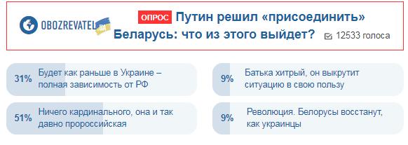 Украинцы дали прогноз по присоединению Беларуси к РФ