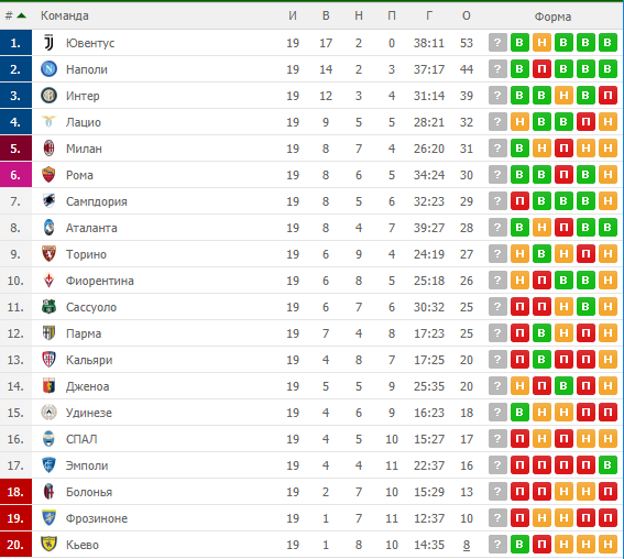 19-й тур чемпіонату Італії: таблиця