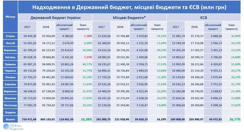 Названа сумма, пополнившая бюджет Украины