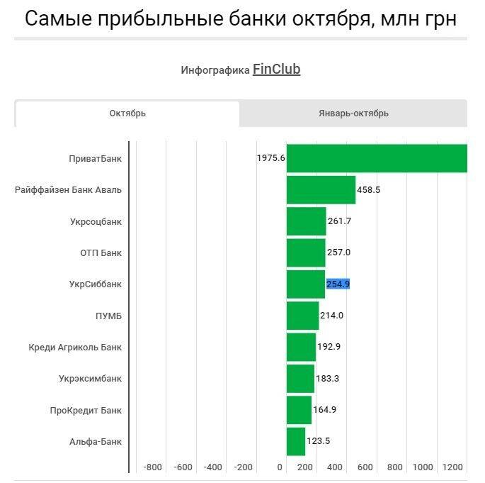 В Україні назвали найзбитковіші банки