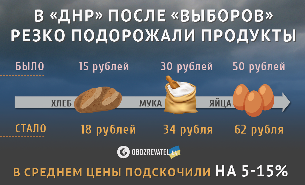 Зарплаты выдают продуктами, а с ценами – катастрофа: в ''ДНР'' рассказали об ужасах жизни под Россией