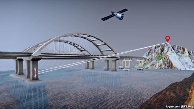 Схема спостереження за рухливістю опор Керченського моста