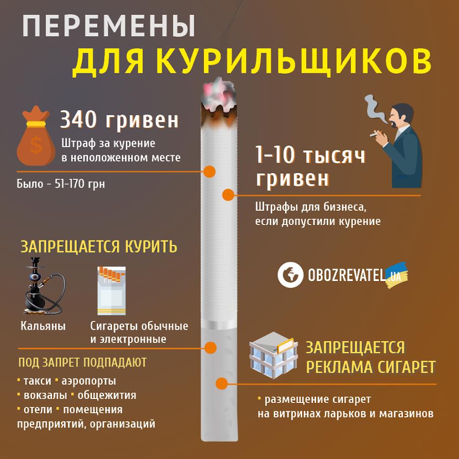 ''Нельзя даже на балконе'': в Украине курильщикам готовят неприятный сюрприз