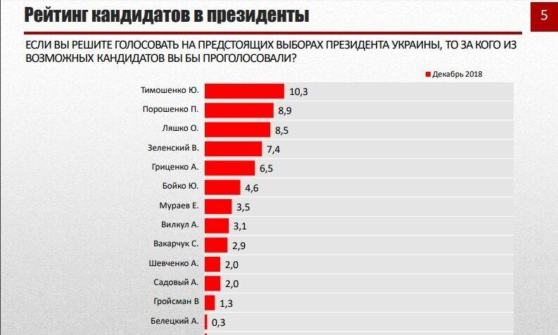 Блеск и нищета украинской социологии