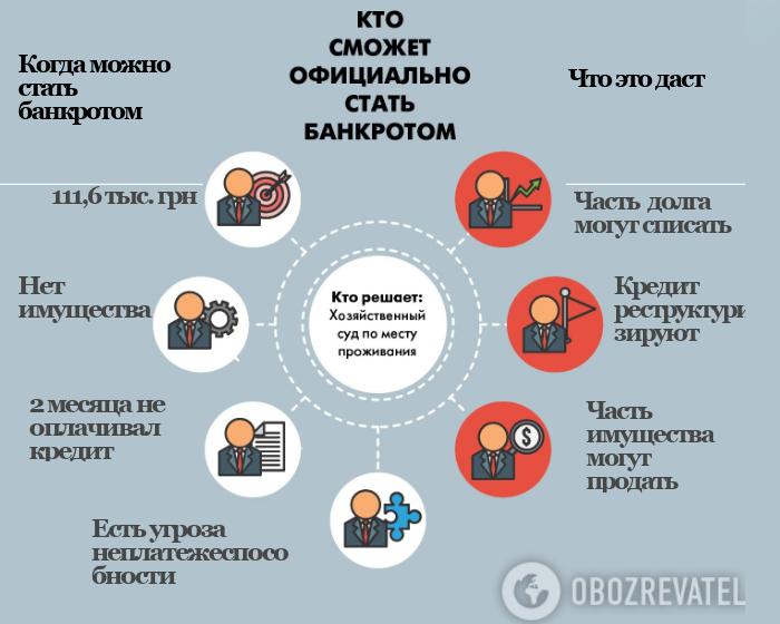 В Украине за долги забирают квартиры: как не потерять все в 2019-м
