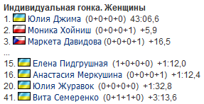"""Украина завоевала """"золото"""" на Кубке мира по биатлону"""